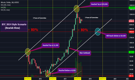 BTCUSD: Why Being Bearish on Bitcoin Is Not Worth It (Analysis)