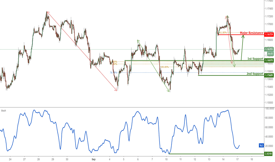 EURUSD: EURUSD Approaching Support, Potential Bounce!