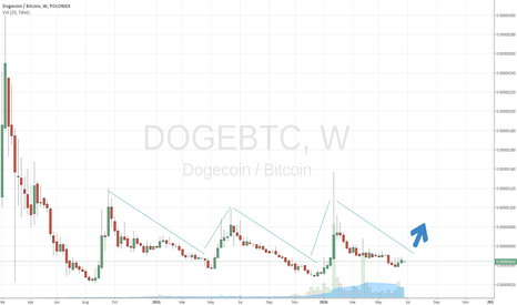 DOGEBTC: Doge to pump ?