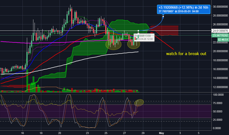 PPTUSD: PPTBTC double bottom possibility