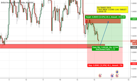 GBPAUD: GA TRADE IDEA (SHORT TERM)