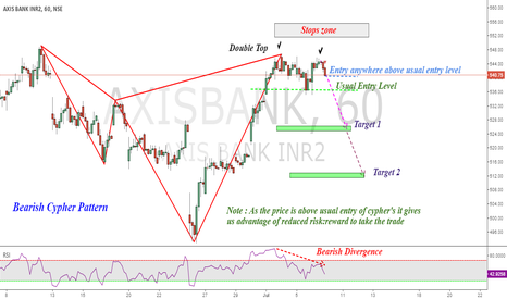 AXISBANK: Short AxisBank : Bearish Cypher & Double Top