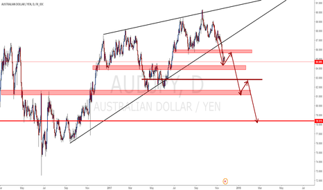 AUDJPY: AUDJPY Download Movements