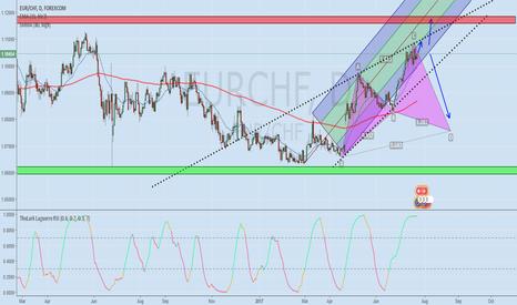EURCHF: EUR/CHF outlook
