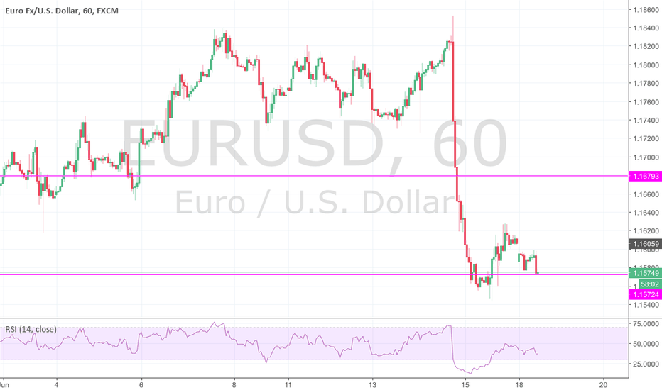 EURUSD: 65 : Sell with breakout and cross SMA20