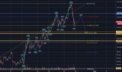 LTCEUR: Possible ABC correction in play LTC