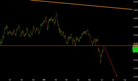 EURJPY: EurJpy - Sell (SHORT)