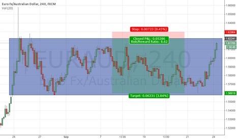 EURAUD: EURAUD selling opportunity