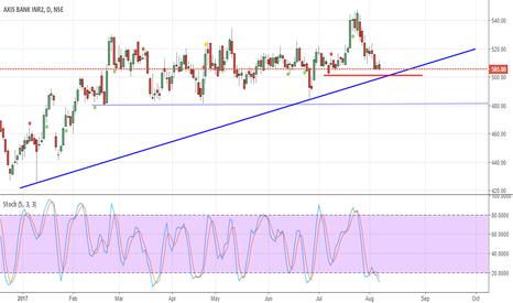 AXISBANK: https://www.tradingview.com/chart/IhdPkpq9/
