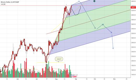 BTCUSD: Bitcoin  bubble is coming :)