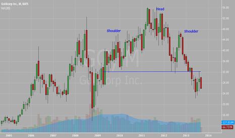 GG: Goldcorp