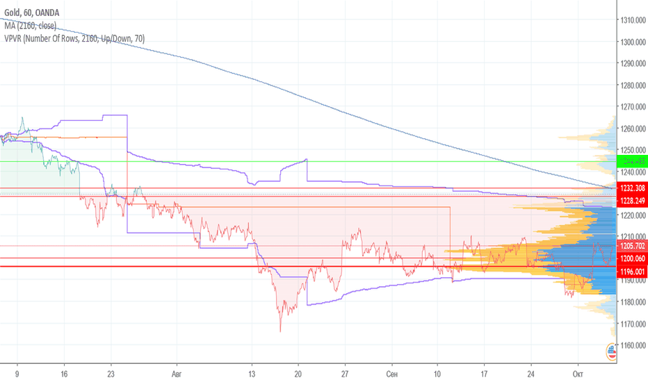 XAUUSD: Gold | Технический анализ (IV квартал 2018)