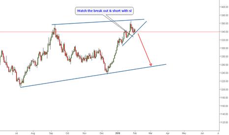 XAUUSD: Trade14: Short Gold @ break out