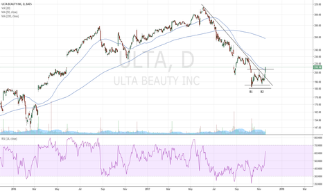ULTA: ULTA Beauty developing a double bottom