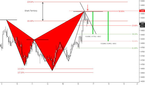 EURAUD: (90m) Bearish at Shark Territory in development