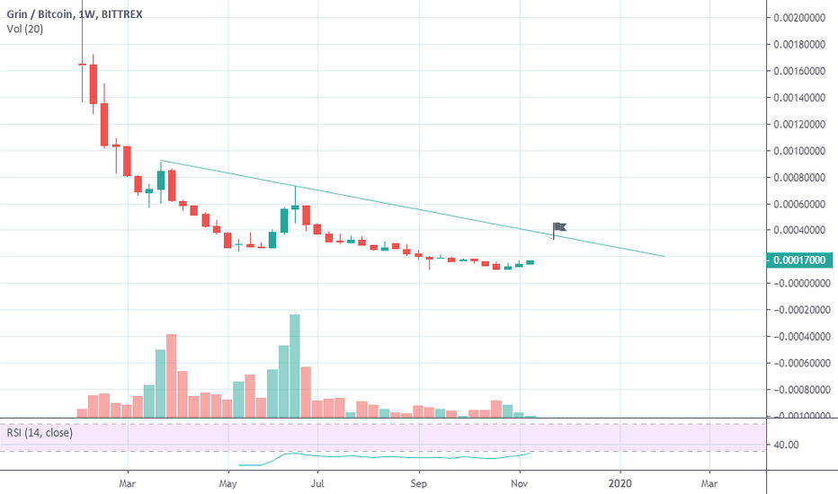 tradingview grin btc btc markets nivelul 3