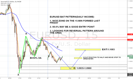 EURUSD: EURUSD 15-MIN BULLISH BAT PATTERN(DAILY INCOME)
