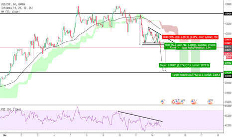 USDCHF: PELUANG USDCHF - Catch The Bear!