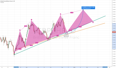 GBPCHF: GBP/CHF uptrend to continue?