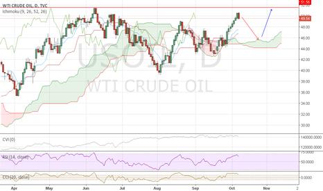 USOIL: Oil relax