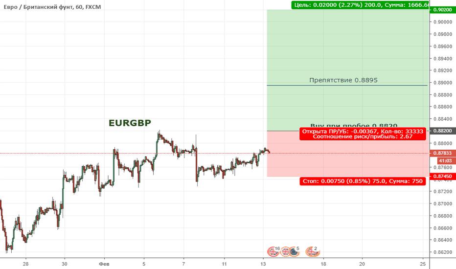 EURGBP: EURGBP. Цена находится в широкой коррекции