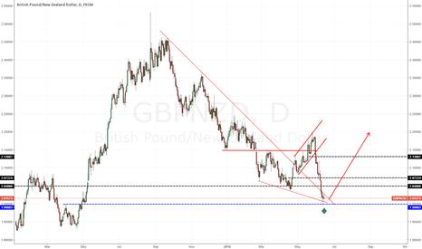 GBPNZD: GBP/NZD expected bullish momentum.