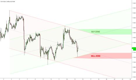 EURUSD: $EURUSD could go either way