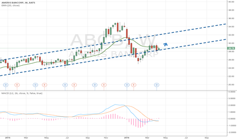 ABCB: I believe ABCB is a Buy!