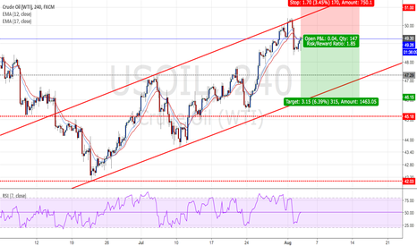USOIL: USOIL : Short positions - Ratio ( 1 : 1.85 )