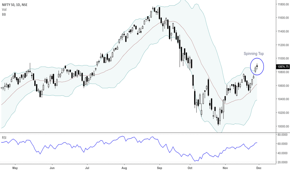 NIFTY: NIFTY Uptrend weakens