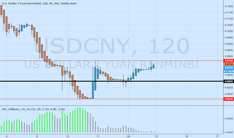 USDCNY: USDCNY and 666
