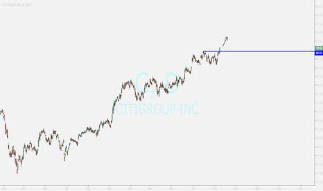 C: citigroup inc ....buy opportunity