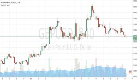 GBPUSD: Фунт отработал ранее поставленную цель!