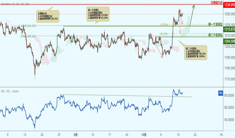 XAUUSD: XAUUSD 黄金兑美元(2小时图)-接近支撑位,反弹上涨!