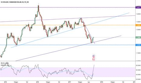 USDCAD: rottura della trend line....e dollaro index a rialzo....