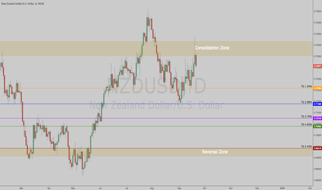 NZDUSD: $NZDUSD | Short Idea | Heading Lower