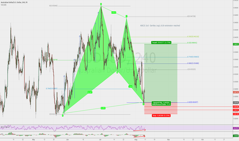 AUDUSD: Buy AUDUSD Gartley Pattern Daily - 4H