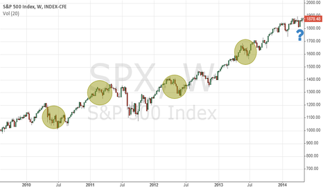 SPX: Summer Rally imminent, or is tht what WS wants you to believe..?