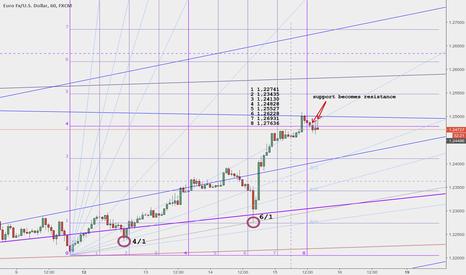 EURUSD: EURO reversal 71,37% ... definitely, sometimes!