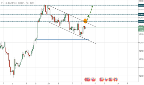 GBPUSD: GBPUSD Wait and See for The Best Entry Moment