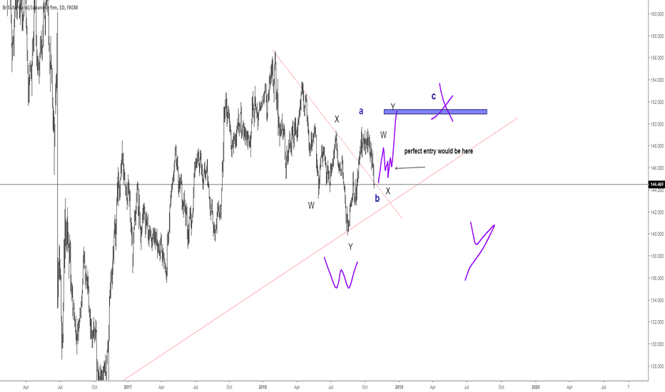 GBPJPY: update for future upside