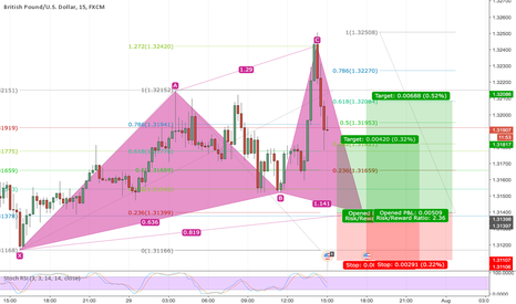 GBPUSD: Approaching bullish cypher on GBPUSD