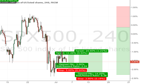 SPX500: S&p 3 trades for uncoming week...ideas...
