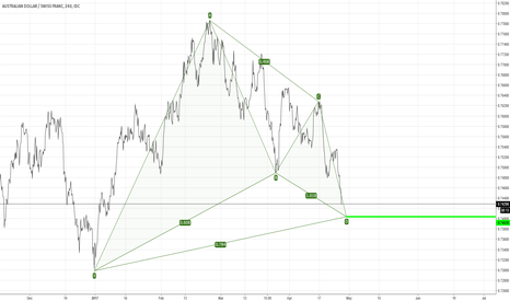AUDCHF: Just Perfect