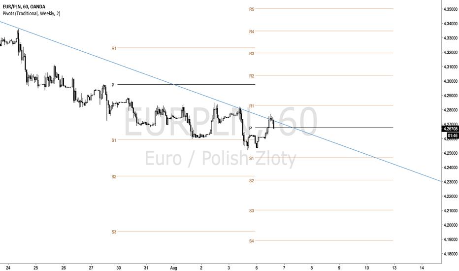 EURPLN: EURPLN - Down, down, down