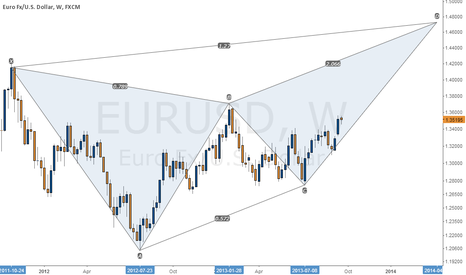 EURUSD: EUR/USD Butterfly Pattern