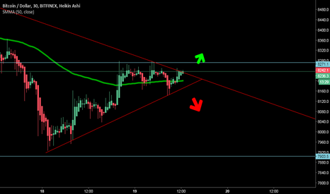 BTCUSD: btc short time trade buy 8280 if cross sell 8700