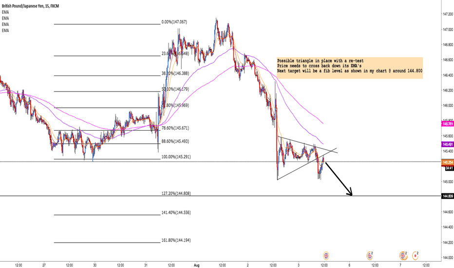GBPJPY: GBP/JPY: Possible triangle - Bearish continuation