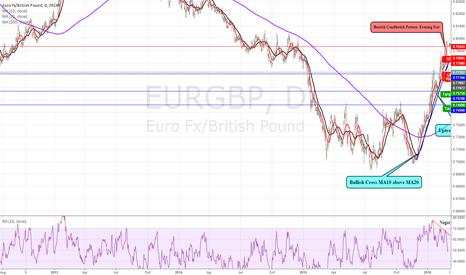 EURGBP: EUR/GBP breaks 3 month trend line