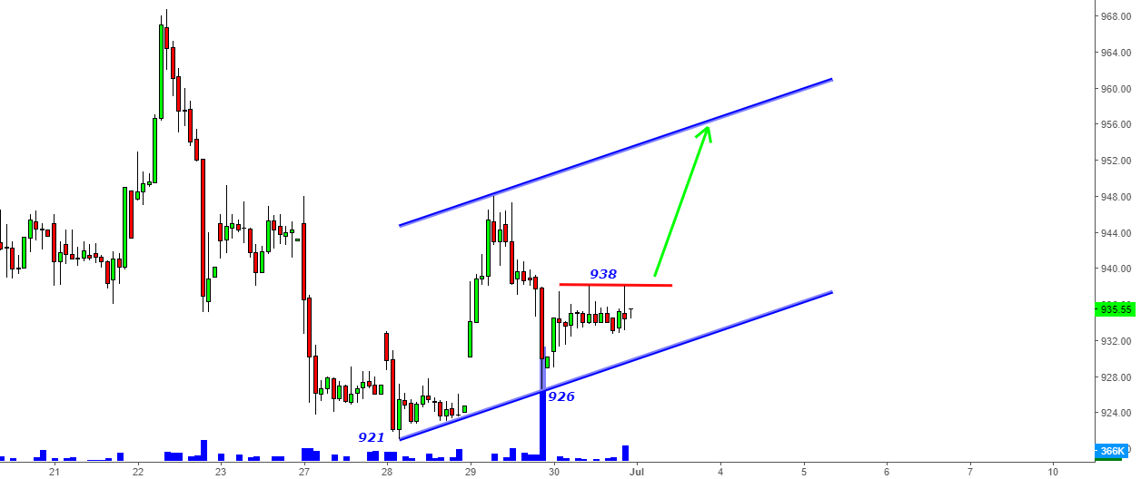 Infosys- In the channel above 938 for 955-960